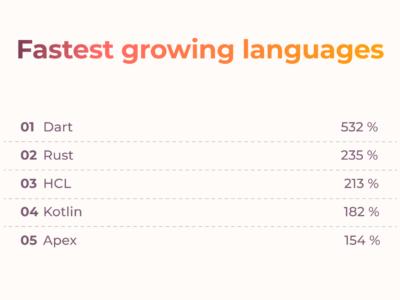 Programming Language Statistics